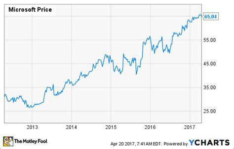microsoft stock price history should i buy microsoft stock the motley fool
