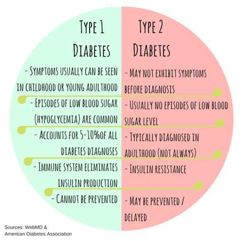 pin  reverse diabetes naturally  diabetes diabetes