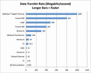 Data Transfer Rates