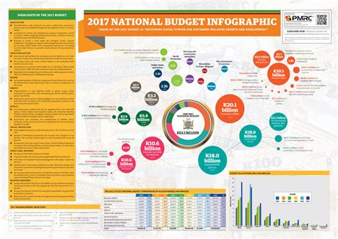 budget infographic template budget infographics pmrc 2017 budget infographic template