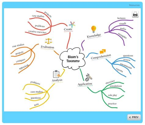 Mind Map Template Free Mind Map Template Building Better Courses
