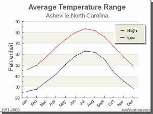 Climate In Asheville North Carolina