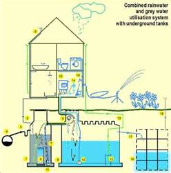 Home Grey Water Recycling System