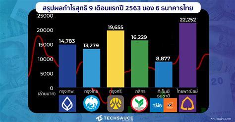 สรุปผลกำไรสุทธิ 9 เดือนแรกปี 2563 ของ 6 ธนาคารไทย | Techsauce