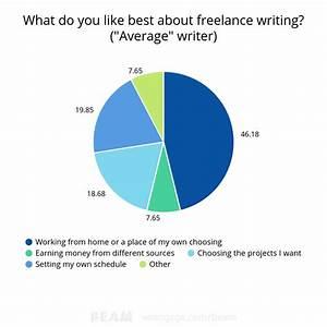 freelance writer salary uk