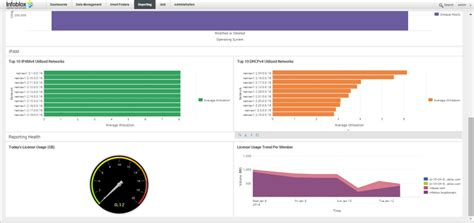 home dashboards