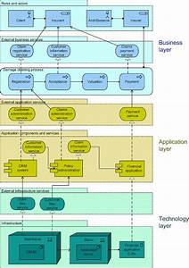 Archimate Diagram  Enterprise Overview Using Layered
