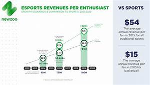 ESports Market In Which Direction Does It Move