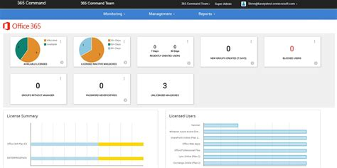 Office 365 Dashboard office 365 monitoring tools microsoft office 365 cloud