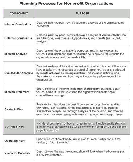 library strategic plan template planning framework clir