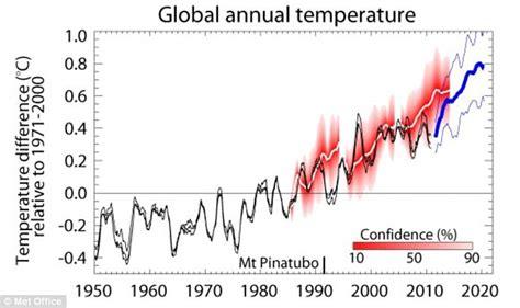 Global warming: Met Office releases revised global ...