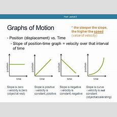 Displacementposition Vs Time Graph Physicsgraphicalanalysis