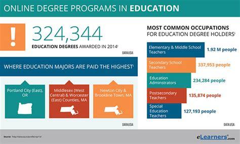 education degrees degrees  education