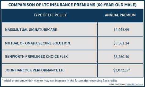 Term Care Is Best Expensive review of john hancock performance ltc as participating