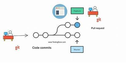 Pull Request Testingdocs Merge Git