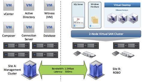 vmware virtual san  remote office  branch office