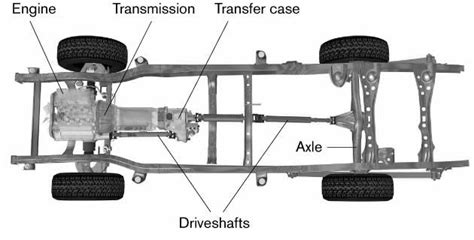 4-wheel-drive Layout