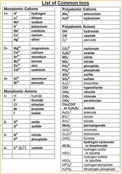 Ions Polyatomic Common Ion Chart Names Poly