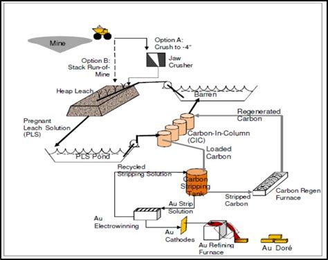 Diagram For Gold by Bruner Gold Project Canamex Gold Corp