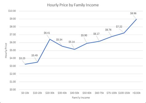 what is the market price of daycare and preschool 225 | figure 1