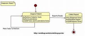 Unified Modeling Language  Hospital Management System