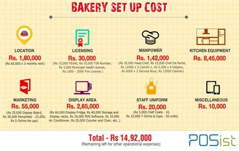 Bakery Kitchen Equipment Cost   Kitchen Appliances Tips
