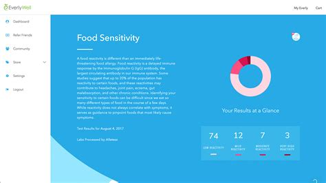 quizz cuisine everlywell at home food sensitivity test results you