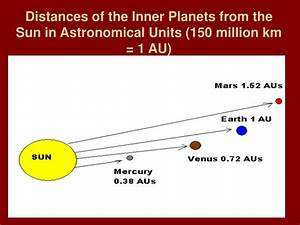 Planets Distance From The Sun In Au Pictures to Pin on ...
