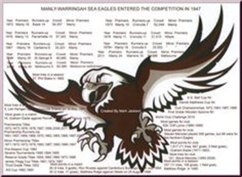 Canberra raiders vs manly sea eagles nrl round 6 preview (youtu.be). Manly Sea Eagles Wallpaper Pictures, Images Photos | Photobucket | All Wallpapers | Eagles fans ...