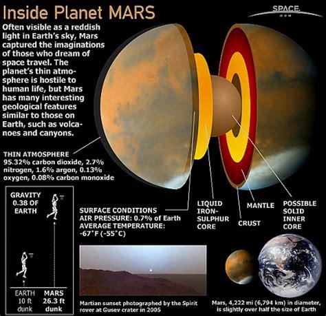 Mars Internal Structure