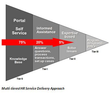 is your current hr service delivery model working for you oracle peoplesoft apps strategy