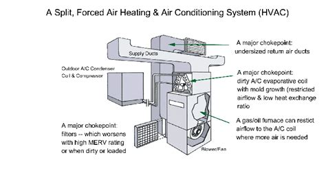 Powerpoint Hvac Wiring Diagram by A Split Forced Airheating Airconditioning System