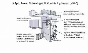 A Split Forced  U202aairheating U202c  U0026  U202a U200eairconditioning U202c System