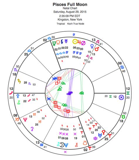 Pisces Full Moon 2015 Planet Waves Astrology By Eric