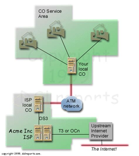 How Do Dsl Work Diagram by Dsl 295 Ca