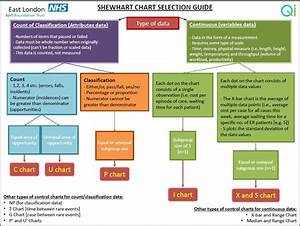 Shewhart Chart Selection Guide   Quality Improvement