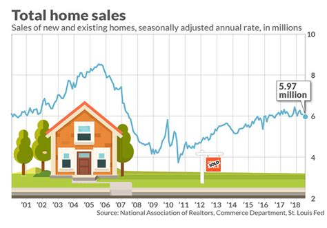 housing market home sales hit a fresh low in july as housing market looks