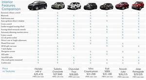 Dimension Honda Hrv : suv size comparison chart 2017 2017 2018 2019 ford price release date reviews ~ Medecine-chirurgie-esthetiques.com Avis de Voitures