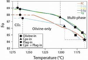 Forsterite  Fo  In Olivine Versus Temperature Diagram