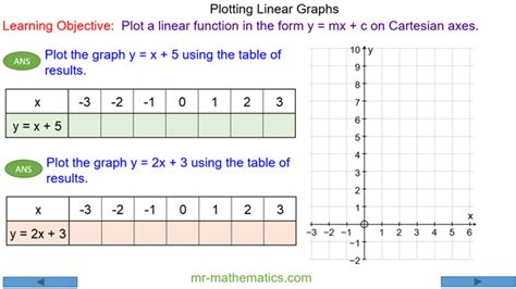 plotting straight  graphs  mathematicscom