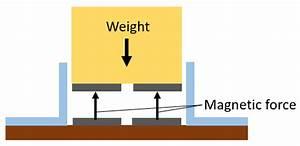 Build A Floating Maglev Train