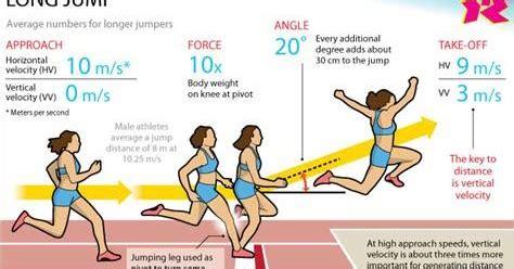 ألعاب قوى + ادارة وتدريب ألعاب القوى: الوثب الطويل