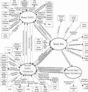 Top Level Logic Data Flow Diagram Of Atis