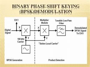 Psk  Phase Shift Keying
