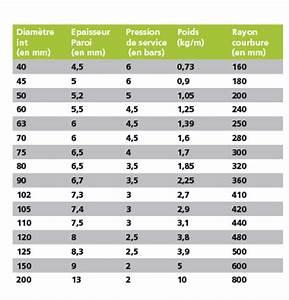 Tuyau Poele A Granule Diametre 80 Brico Depot : tuyau pvc pour vidange industrielle veber caoutchouc ~ Dailycaller-alerts.com Idées de Décoration