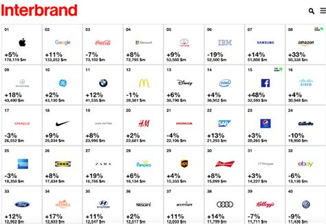 Interbrand Reveals The Top 100 Global Brands