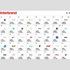 Interbrand Reveals The Top 100 Global Brands  The Stable