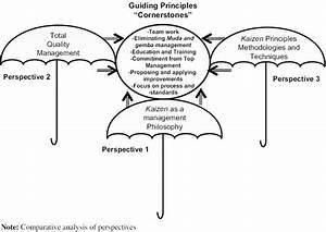 Identified Guiding Principles Of Kaizen