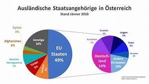 Leben In österreich : sterreich w chst zuwanderung hauptgrund sterreichischer gemeindebund ~ Markanthonyermac.com Haus und Dekorationen