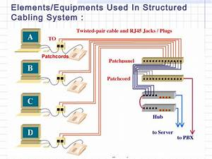 Structure Cabling A Basic Approach